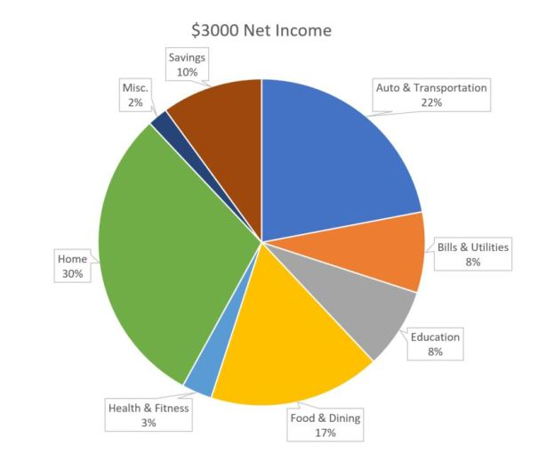 sample budget graph