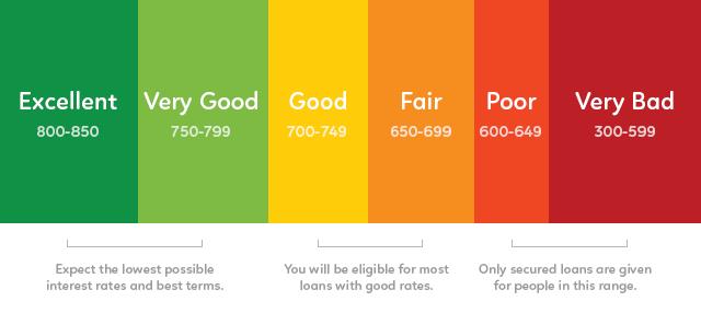 fico-credit-score-range