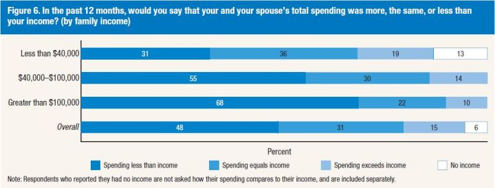 spending by demographic
