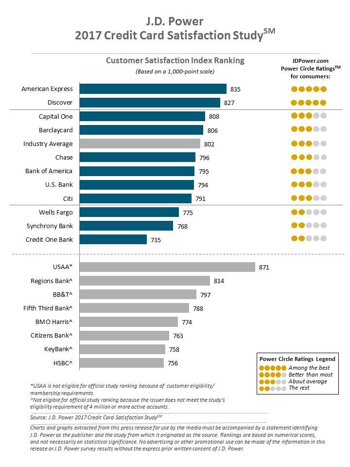 JD Power Rankings